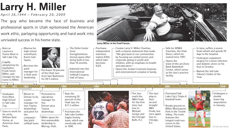 Larry Miller timeline
