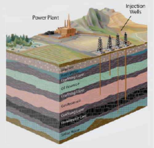 Schematic illustrating the process of carbon capture and storage (also known as sequestration). Photo Credit: Courtesy of the Colorado Geological Survey