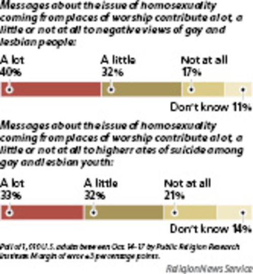 Mormon faith and homosexuality and christianity