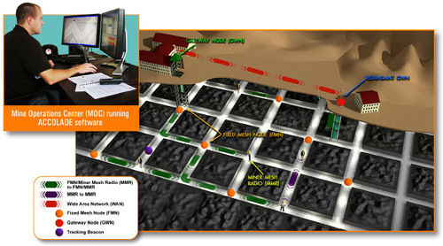   L-3 Communications Global Security & Engineering SolutionsThis artist's rendition from L-3 Communications shows how an employee at an operations office on the surface would use the company's Accolade wireless mesh technology system to keep track of and communicate with miners underground. In April, L-3's system was installed in PacifiCorp's Deer Creek mine in Emery County.