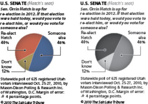Poll Nearly half would oust senior senatorNearly half of Utahns polled say they would vote for someone else, not incumbent Sen. Orrin Hatch, if the 2012 election were held today.