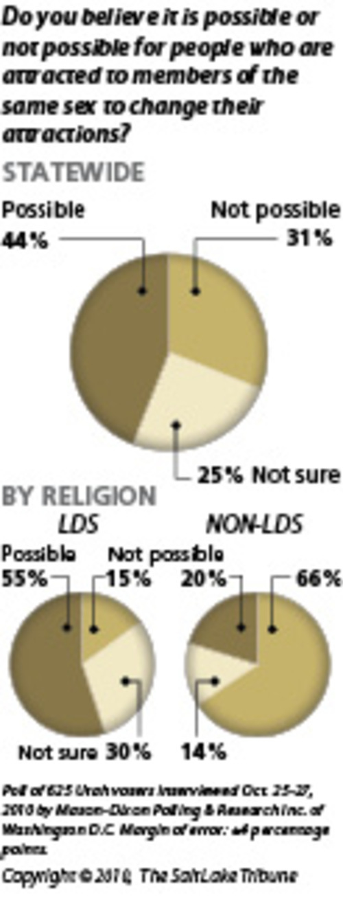 Utahns think attractions can changeMore Utahns think that it is possible to change same-sex attractions than think it is not possible. The majority of scientific research suggests that efforts to change one's sexual orientation are not effective.