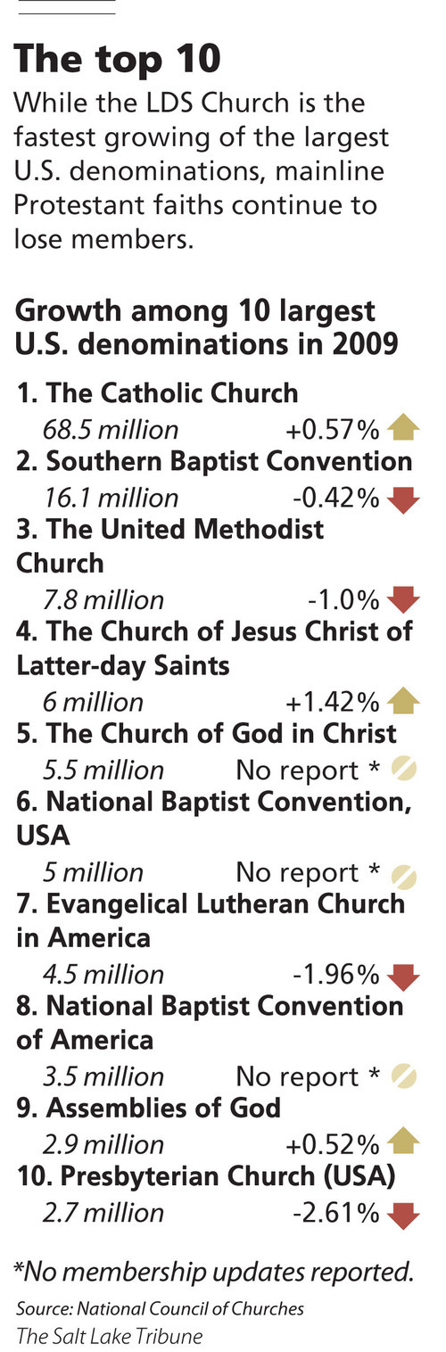 The top 10 While the LDS Church is the fastest growing of the largest U.S. denominations, mainline Protestant faiths continue to lose members.
