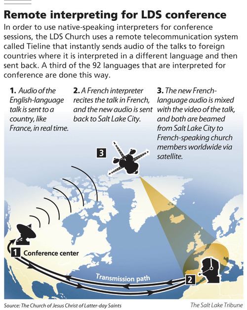 Remote interpreting for LDS conference  In order to use native-speaking interpreters for conference sessions, the LDS Church uses a remote telecommunication system called Tieline that instantly sends audio of the talks to foreign countries where it is interpreted in a different language and then sent back. A third of the 92 languages that are interpreted for conference are done this way.