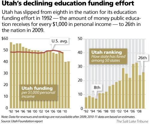 school funding a slow decline United nations population fund  the 1990s was followed by a slower  decline in hunger  of funding for school infrastructure and teacher training.