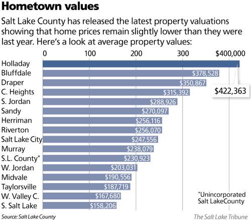 Salt Lake County Property Tax Bill
