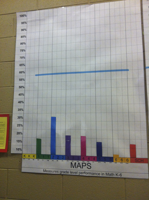 Rosmary Winters    The Salt Lake Tribune   One of several charts hanging at Odyssey Elementary in Ogden shows how far students have to go to reach their math goals.