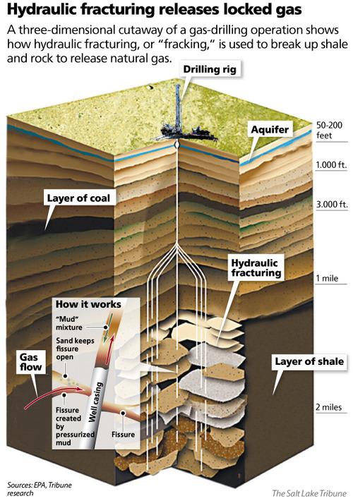 Fracking Is It Safe For Utah The Salt Lake Tribune
