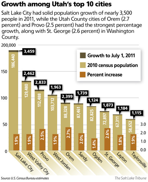 Places To Live Salt Lake City: Utah County Has 11 Of State's 12 Fastest-growing Cities