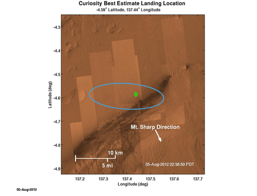 In this image released by NASA/JPL-Caltech, a green diamond shows approximately where NASA's Curiosity rover landed on Mars, a region about 2 kilometers northeast of its target in the center of the estimated landing region (blue ellipse). The location of the diamond is based on Earth-based navigation data taken prior to Curiosity's entry into the Martian atmosphere, as well as data taken by the rover's navigation instruments during descent. (AP Photo/NASA/JPL-Caltech)