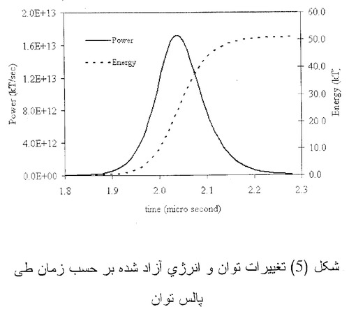 """The undated diagram that was given to the AP by officials of a country critical of Iran's atomic program allegedly calculating the explosive force of a nuclear weapon _ a key step in developing such arms. The diagram shows a bell curve and has variables of time in micro-seconds and power and energy, both in kilotons _ the traditional measurement of the energy output, and hence the destructive power of nuclear weapons. The curve peaks at just above 50 kilotons at around 2 microseconds, reflecting the full force of the weapon being modeled. The Farsi writing at the bottom translates """"changes in output and in energy released as a function of time through power pulse""""  (AP Photo)"""