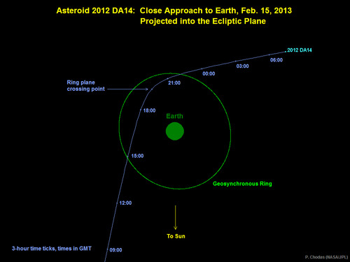 Courtesy | NASA/JPL-Caltech A graphic depicting the trajectory of asteroid 2012 DA14 on Feb. 15, 2013. This view is looking down from above Earth's north pole.