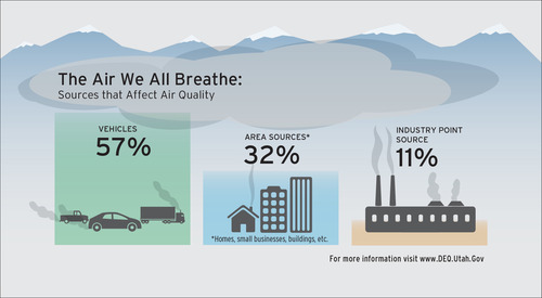 Gov. Gary Herbert's office released this graphic previously to demonstrate its point that the motoring public must be part of the solution to Utah's pollution because it creates most of it.