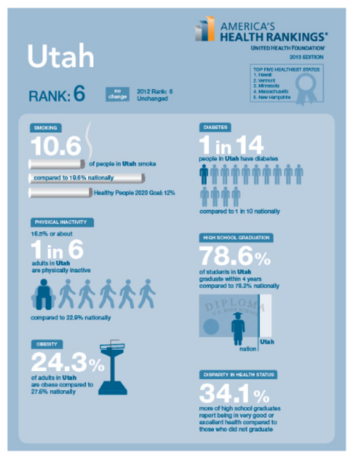 Courtesy graphic | United Health Foundation  The non-profit  United Health Foundation ranked Utah No. 6 among states for residents'  health, the same spot it earned in 2012.