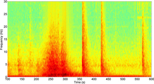 This spectrogram of a seismic recording shows four peaks in red and orange. The first, wider peak represents the low rumbling of the second rock avalanche in the massive Bingham Canyon Mine landslide in Utah on April 10, 2013. The three sharper peaks are from three of the small earthquakes that were triggered by the slide, which likely was the largest nonvolcanic landslide in modern North American history. Courtesy University of Utah Seismograph Stations