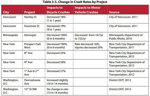 | Courtesy Alta Planning + Design Research from Alta Planning + Design of Salt Lake City shows the percent decrease in bicycle crashes after various North American cities installed bike-specific infrastructure.