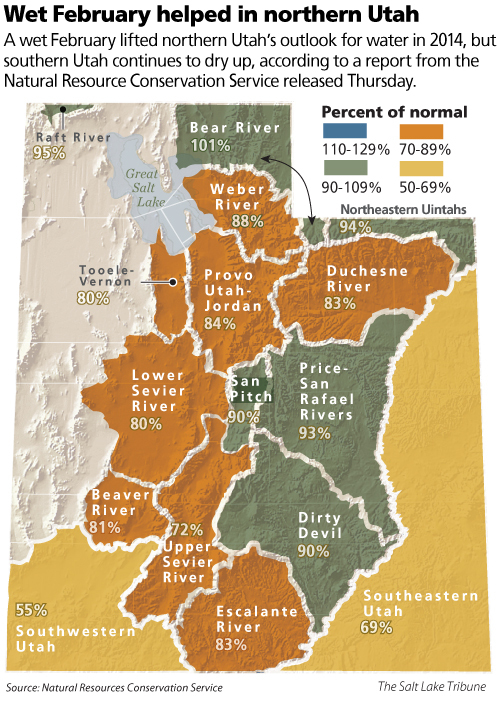 Head: Wet February helped in N. Utah  Chatter: A wet February lifted northern Utah's outlook for water in   2014, but southern Utah continues to dry up, according to a report   from the Natural Resource Conservation Service released Thursday