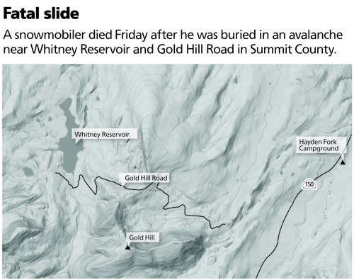 Fatal slide A snowmobiler died Friday after he was buried in an avalanche near Whitney Reservoir and Gold Hill Road in Summit County.