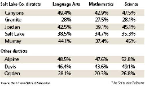 School exams: sobering news Students in three of Salt Lake County's school districts -- Canyons, Jordan and Murray -- scored better than statewide averages on new SAGE tests. Students in Alpine, Utah's largest district, and Davis, had higher scores than the state average, but Ogden's were lower. Proficiency scores, however, are low statewide because standards are more rigorous than in the past.