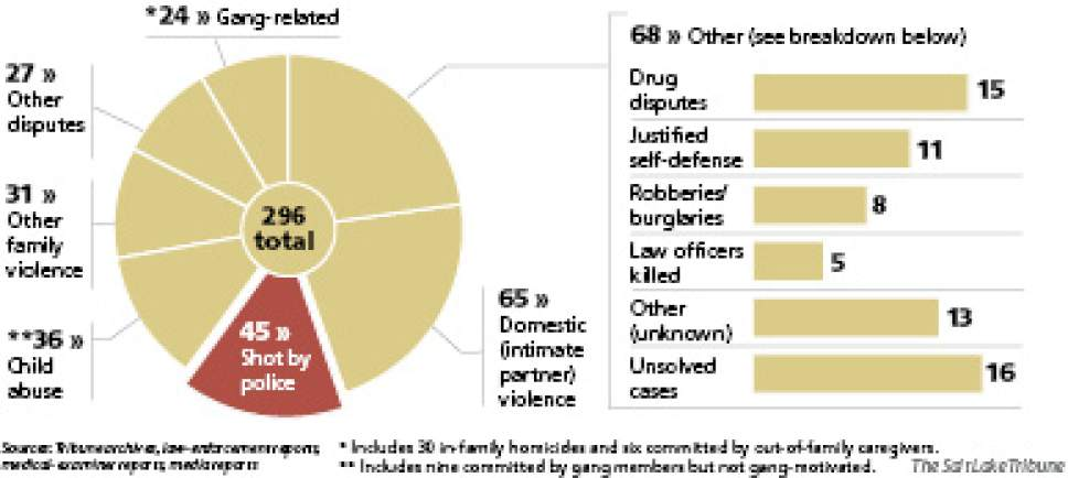 Homicides in Utah, 2010-2014 About one of every six Utah homicides over a five-year span was committed by a law enforcement officer in the line of duty. The 45 deaths at the hands of police trailed only the 65 homicides attributed to domestic violence among intimate partners.