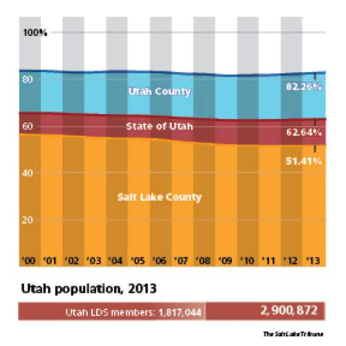 Utah's most poplulous counties show increase in LDS population  Salt Lake County is now 51.41 percent LDS, while Utah County is one of just three counties with a Mormon rate that tops 80 percent. Utah overall saw its share of Mormon adherents tick upward for the fourth straight year, reaching 62.64 percent.