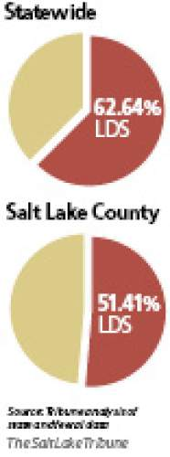 Percent of population that is LDS Mormons comprised 62.64 percent of the Utah population in 2013. The split was more even in Salt Lake County.