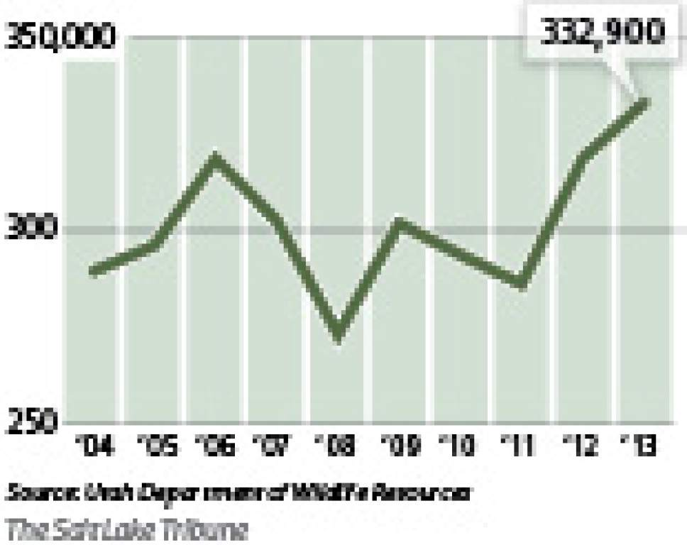 Post-hunt deer populations Utah's estimated number of deer following the general hunt has  reached new highs.