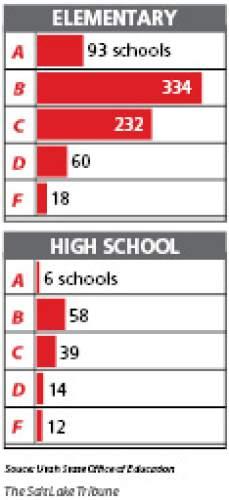 2014 Utah School Grades