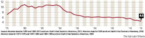 Utah abortion rate, 1975-2013 Number of abortions per 1,000 women aged 15–44 years.