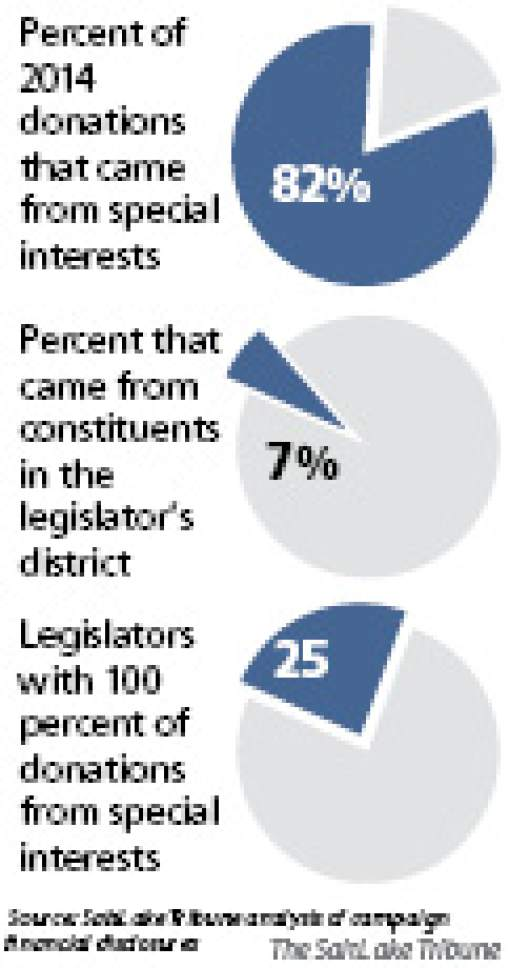 Special-interest contributions to incoming legislators Here is a look at the overall special-interest financial impact on lawmakers: