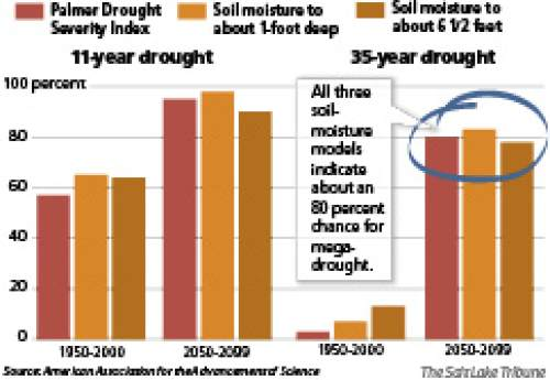 Chances for megadrought Forecast models based on soil content in the last half of this century point to a greatly increased chance of a megadrought -- a remarkably drier climate lasting several decades -- in the southwestern United States.