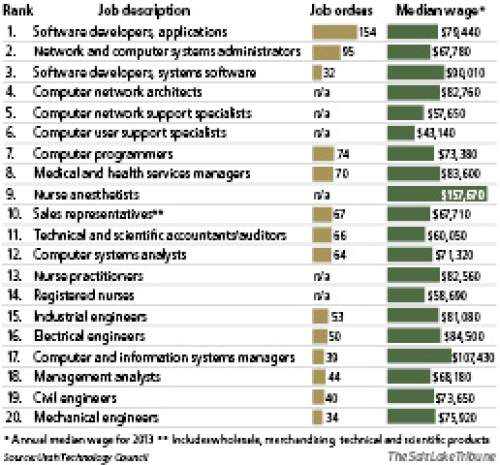 In the search for engineers utah comes up short the salt lake tribune computer related jobs top the technical field software development ranked as the hottest job sector publicscrutiny Choice Image