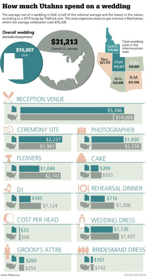 The Utah Effect: Why weddings here are the cheapest in the nation ...