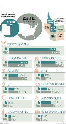 The Utah Effect Why Weddings Here Are The Cheapest In The