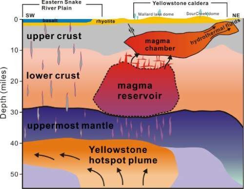 Hsin-Hua Huang  |  University of Utah  A new University of Utah study in the journal Science provides the first complete view of the plumbing system that supplies hot and partly molten rock from the Yellowstone hotspot to the Yellowstone supervolcano. The study revealed a gigantic magma reservoir beneath the previously known magma chamber. This cross-section illustration cutting southwest-northeast under Yelowstone depicts the view revealed by seismic imaging. Seismologists say new techniques have provided a better view of Yellowstone's plumbing system, and that the supervolcano hasn't grown larger or closer to erupting. They estimate the annual chance of a Yellowstone supervolcano eruption is 1 in 700,000.