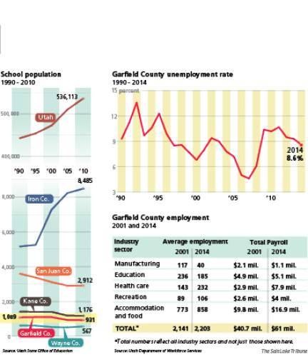 """Long, slow decline? Declining school enrollment spurred Garfield County commissioners to declare a """"State of Emergency"""" Monday. They say restrictive federal land management policies are snuffing out jobs in rural Utah. However, state data shows the county's employment has remained steady over the past two decades and has shifted to new industry sectors."""