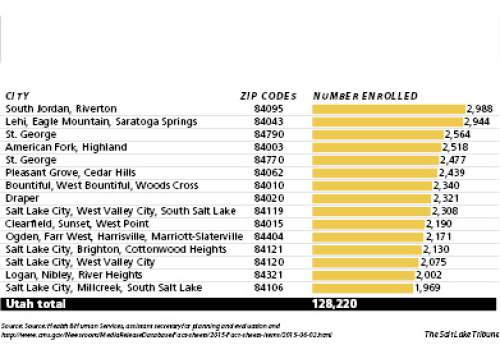 (3 columns) Top Utah cities The zip codes that cover South Jordan (and Riverton) and Lehi (as well as Eagle Mountain and Saratoga Springs) continued to have the highest number of enrollees in health insurance via the federal marketplace in 2015. The majority of enrollees get subsidies, which will continue now that the Supreme Court sided with the Obama administration in King vs. Burwell.