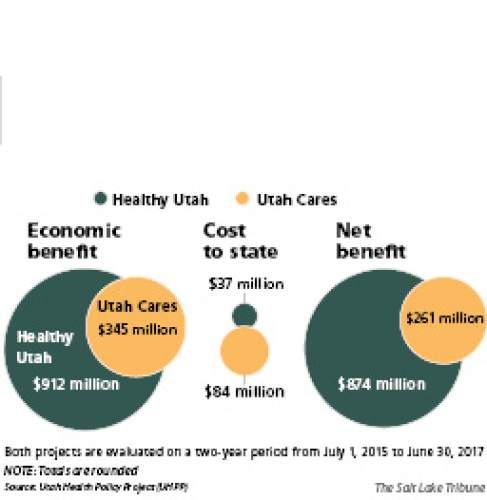 (2 column) Advocates side with Herbert's Medicaid plan  Governor's alternative private-market plan would save the state $874 million in total, according to the report from Utah-based consulting firm Notalys. Utah House Republican leaders reject the proposal. They are working with Gov. Gary Herbert on a compromise but won't make their self-imposed deadline of Aug. 1. The analysis, released Tuesday, was commissioned by AARP Utah, Voices for Utah's Children and the Utah Health Policy Project.