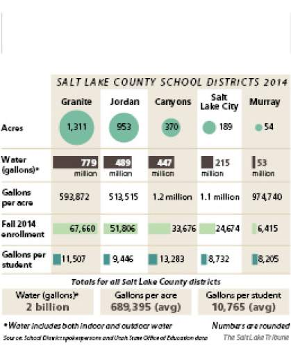 (2 column) It's not easy being green Utah school district use a lot of water to maintain fields and operate kitchens, bathrooms and drinking fountains. Here's how Salt Lake County's five school districts compare.