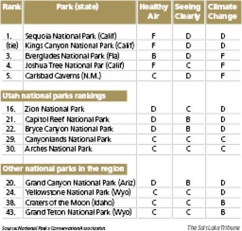 "Rating national parks on air quality Zion National Park ranked 16th poorest in the National Parks Conservation Association's assessment of air quality in 48 national parks and monuments. Zion had the lowest grade among national parks in Utah, getting a ""D"" in both air quality and effects of climate change. Here are the five poorest-ranked national parks, plus Utah and regional rankings:"