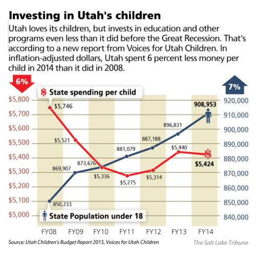 (2col)Investing in Utah's children Utah loves its children, but invests in education and other programs even less than it did before the Great Recession. That's according to a new report from Voices for Utah Children. In inflation-adjusted dollars, Utah spent 6 percent less money per child in 2014 than it did in 2008.