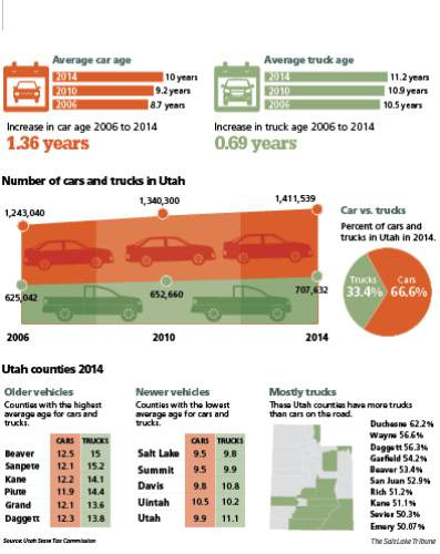 Utah's aging automobiles Utah, like the rest of the nation, has seen the average age of cars and trucks rise in recent years.