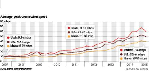 Network expansion As companies install faster networks, Utah's peak connection speeds have outstripped the national average. On the other end of the scale, is Utah's northern neighbor, Idaho.