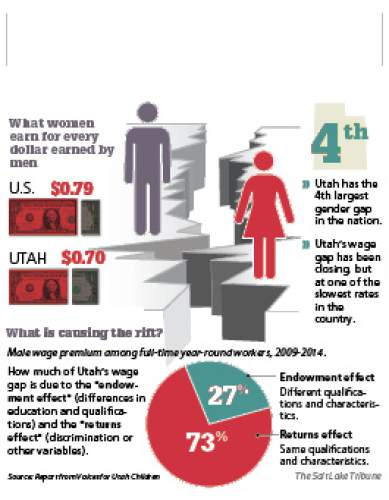 Utah's gender pay gap Discrimination is to blame for 73 percent of Utah's gap, found the study released Thursday from University of Utah researchers working with Voices for Utah Children. Differences in education, chosen industries and some other factors account for the remainder.