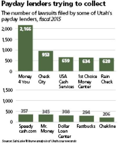 Payday lenders trying to collect The number of lawsuits filed by some of Utah's payday lenders, fiscal 2015