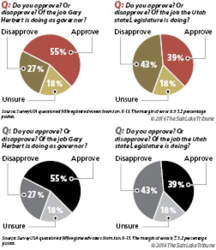 Governor and Legislature poll results