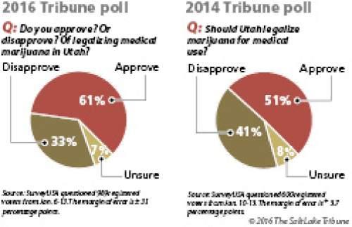 Support for medical marijuana has grown