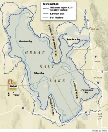Shrinking Great Salt Lake The level of Great Salt Lake is dropping toward the historic low, set in 1963 at 4,191.3 feet in 1963. As a result the lake is shrinking, exposing hundreds of square miles of lake bed and elevating salinity levels.