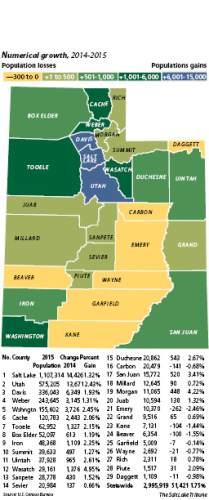 Population change in Utah In pure numbers, the Wasatch Front counties of Davis, Salt Lake and Utah grew the most from 2014 to 2015. But on a percentage basis, two counties -- Wasatch and Morgan -- stood out, growing by 4.95 percent and 4.22 percent, respectively.