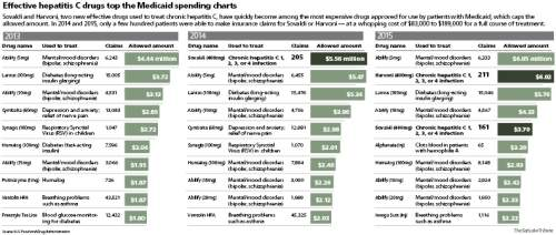 Hepatitis C drugs top the Medicaid spending charts What Utah's Medicaid program paid for a few hundred people to use Gilead Sciences' hepatitis C drugs Sovaldi and Harvoni outranked the cost of medications prescribed to thousands of patients for more common conditions such as diabetes and depression.